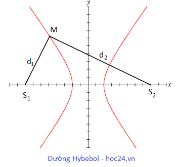 Đường Hypebol
