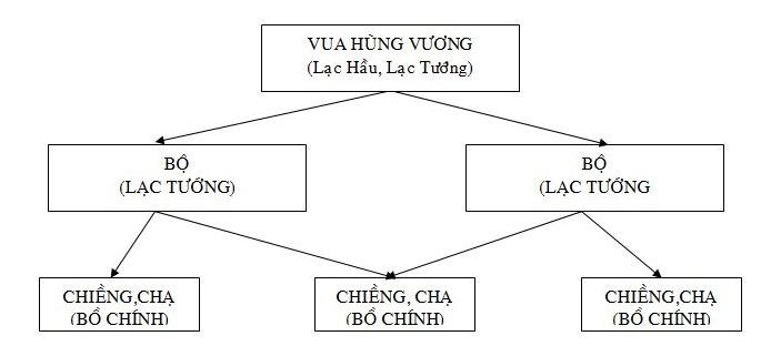 Bộ máy nhà nước Văn Lang