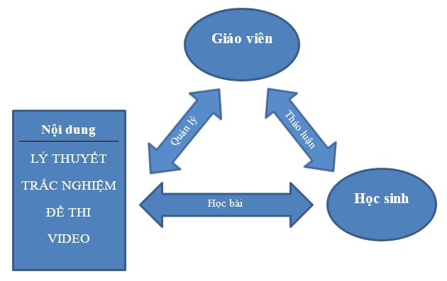 Mô hình khóa học online trên hoc24.vn